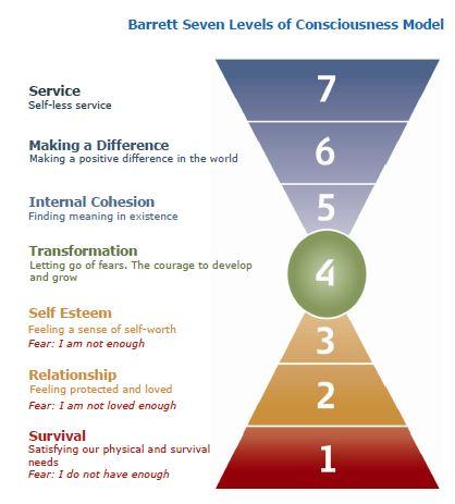 7 levels model
